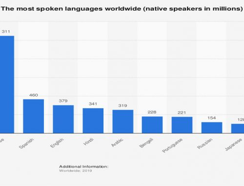 Top 10 Languages Ranking in The World 2020