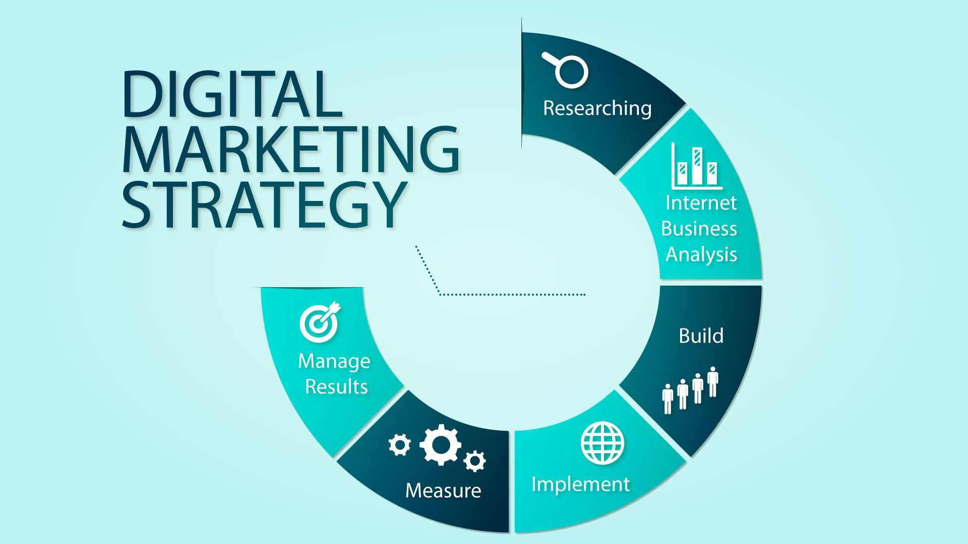 Most Essential Digital Marketing Techniques 2020