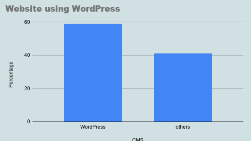 What can you understand by WordPress
